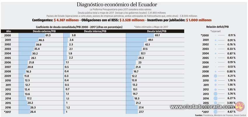 Dolarización, Economía, Ecuador
